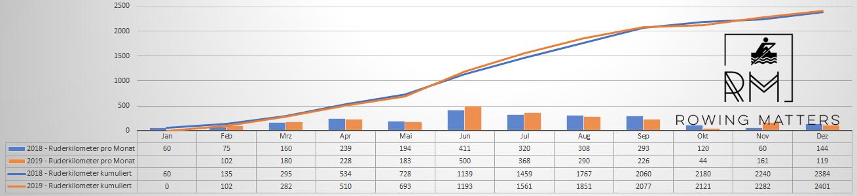 Vergleich meiner geruderten Kilometer in 2018 und 2019 im Verlauf